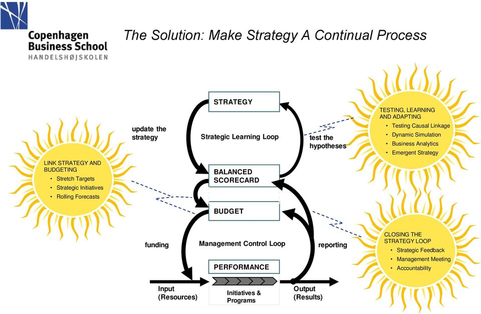 Stretch Targets Strategic Initiatives Rolling Forecasts BALANCED SCORECARD BUDGET funding Management Control Loop PERFORMANCE