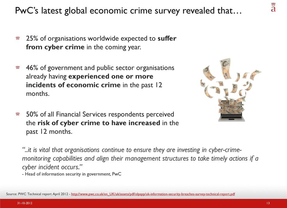 50% of all Financial Services respondents perceived the risk of cyber crime to have increased in the past 12 months.