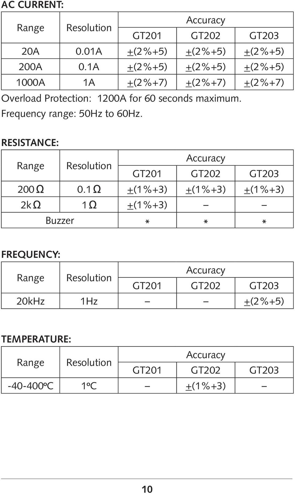 Frequency range: 50Hz to 60Hz. RESISTANCE: Range Resolution Accuracy GT201 GT202 GT203 200 0.
