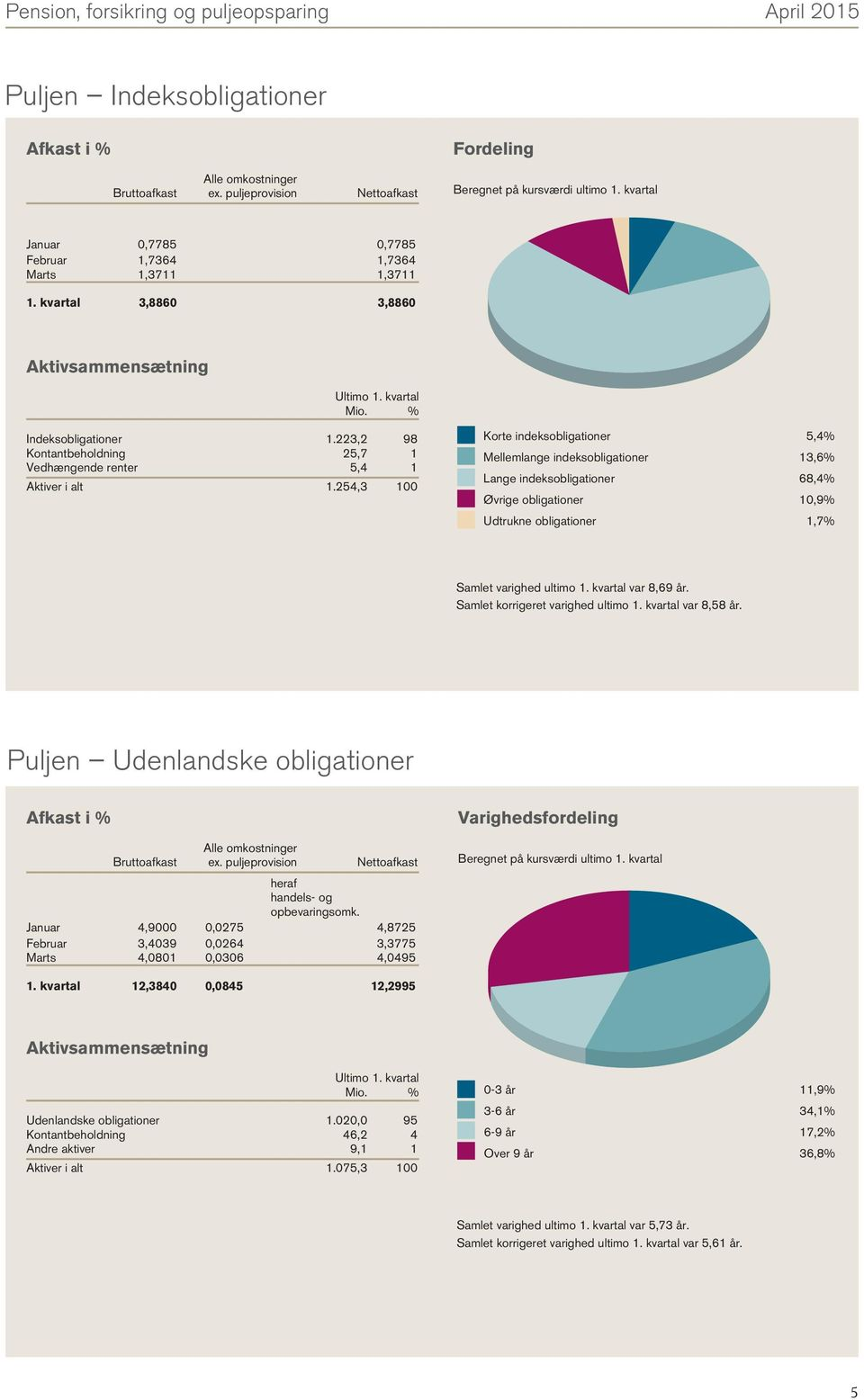 254,3 100 Korte indeksobligationer 5,4% Mellemlange indeksobligationer 13,6% Lange indeksobligationer 68,4% Øvrige obligationer 10,9% Udtrukne obligationer 1,7% Samlet varighed ultimo 1.