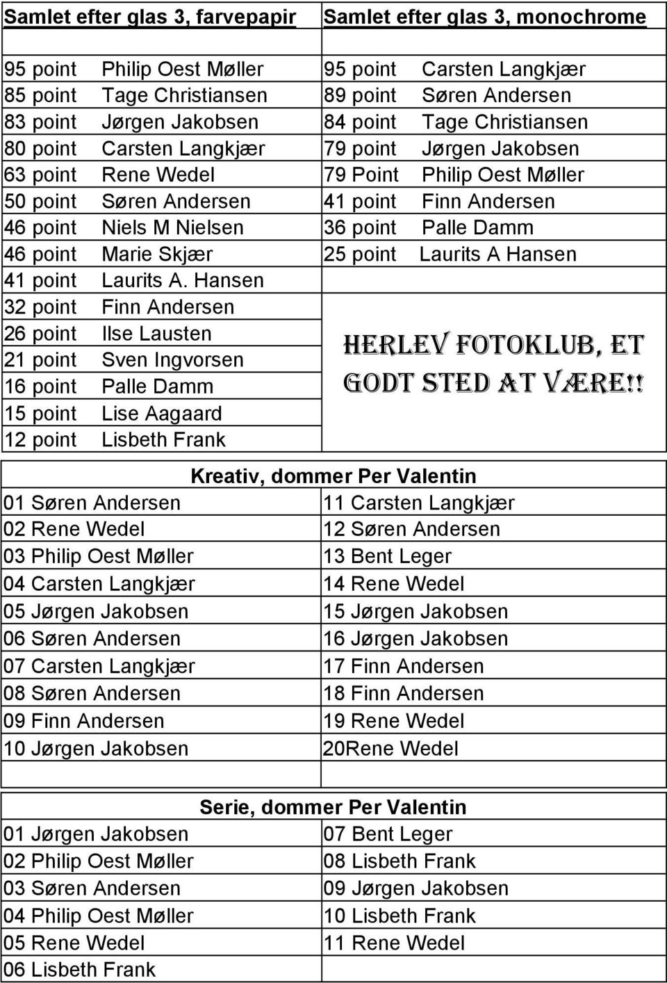 point Palle Damm 46 point Marie Skjær 25 point Laurits A Hansen 41 point Laurits A.