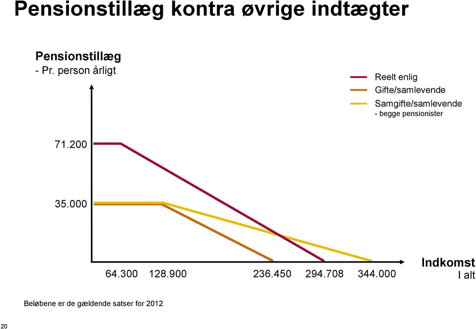 - begge pensionister 71.200 35.000 64.300 128.900 236.450 294.