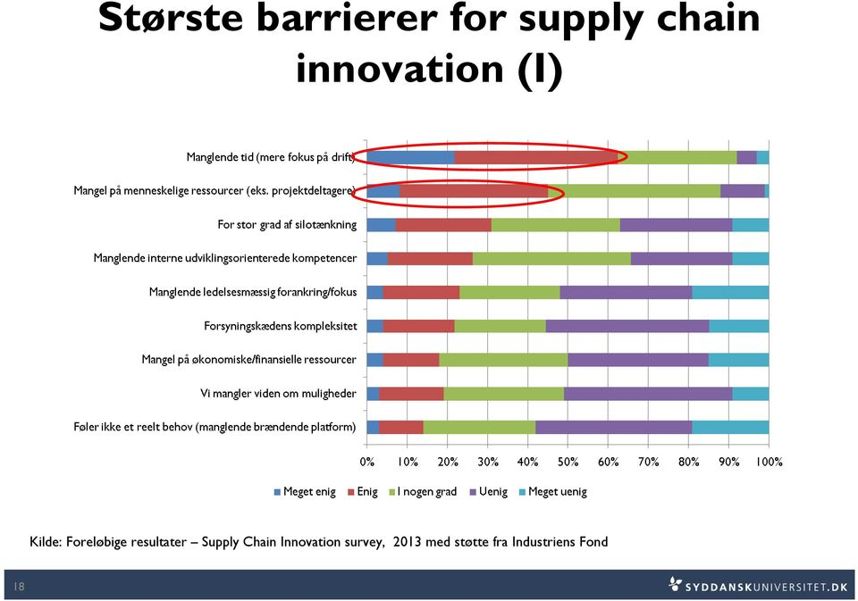 resultater Supply Chain Innovation