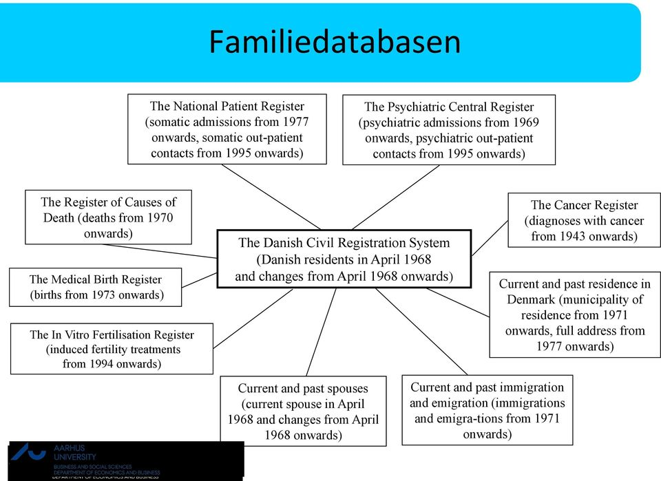Fertilisation Register (induced fertility treatments from 1994 onwards) The Danish Civil Registration System (Danish residents in April 1968 and changes from April 1968 onwards) Current and past