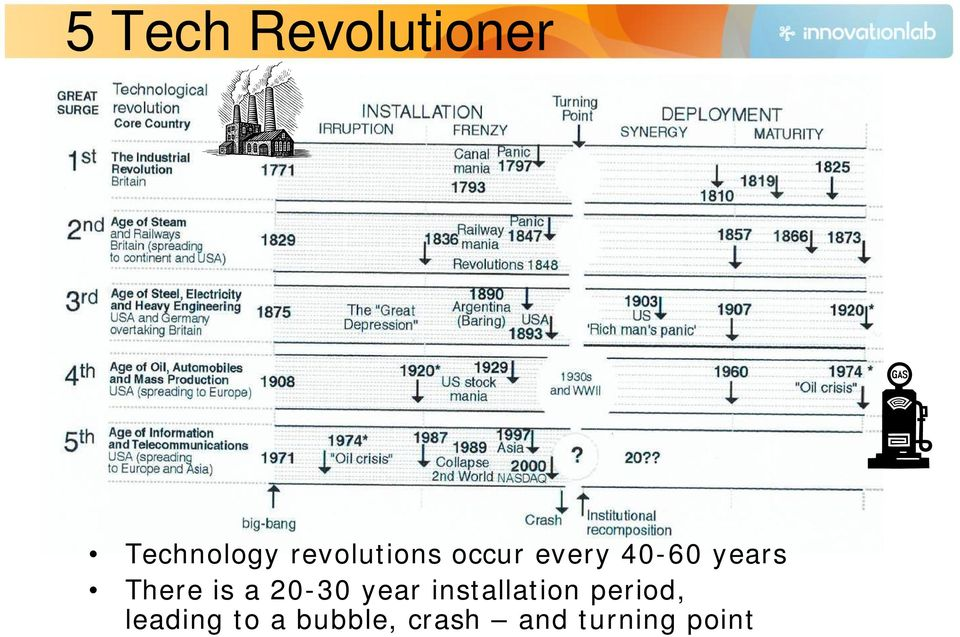 There is a 20-30 year installation