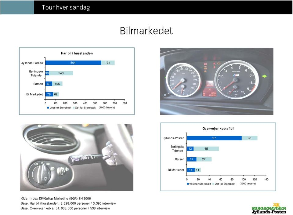 14 11 2 4 6 8 1 12 14 Kilde: Index DK/Gallup Marketing (BGR) 1H 26 Base, Har bil i