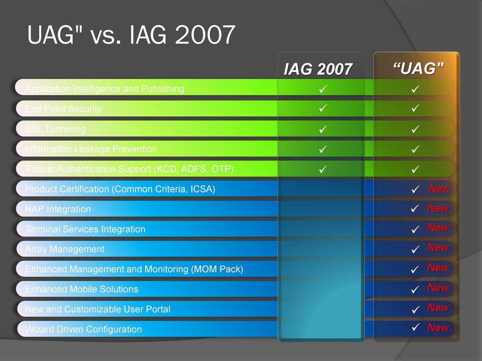 "Robust Authentication Support (KCD, ADFS, OTP) IAG 2007 UAG"" Product Certification (Common Criteria, ICSA) NAP"