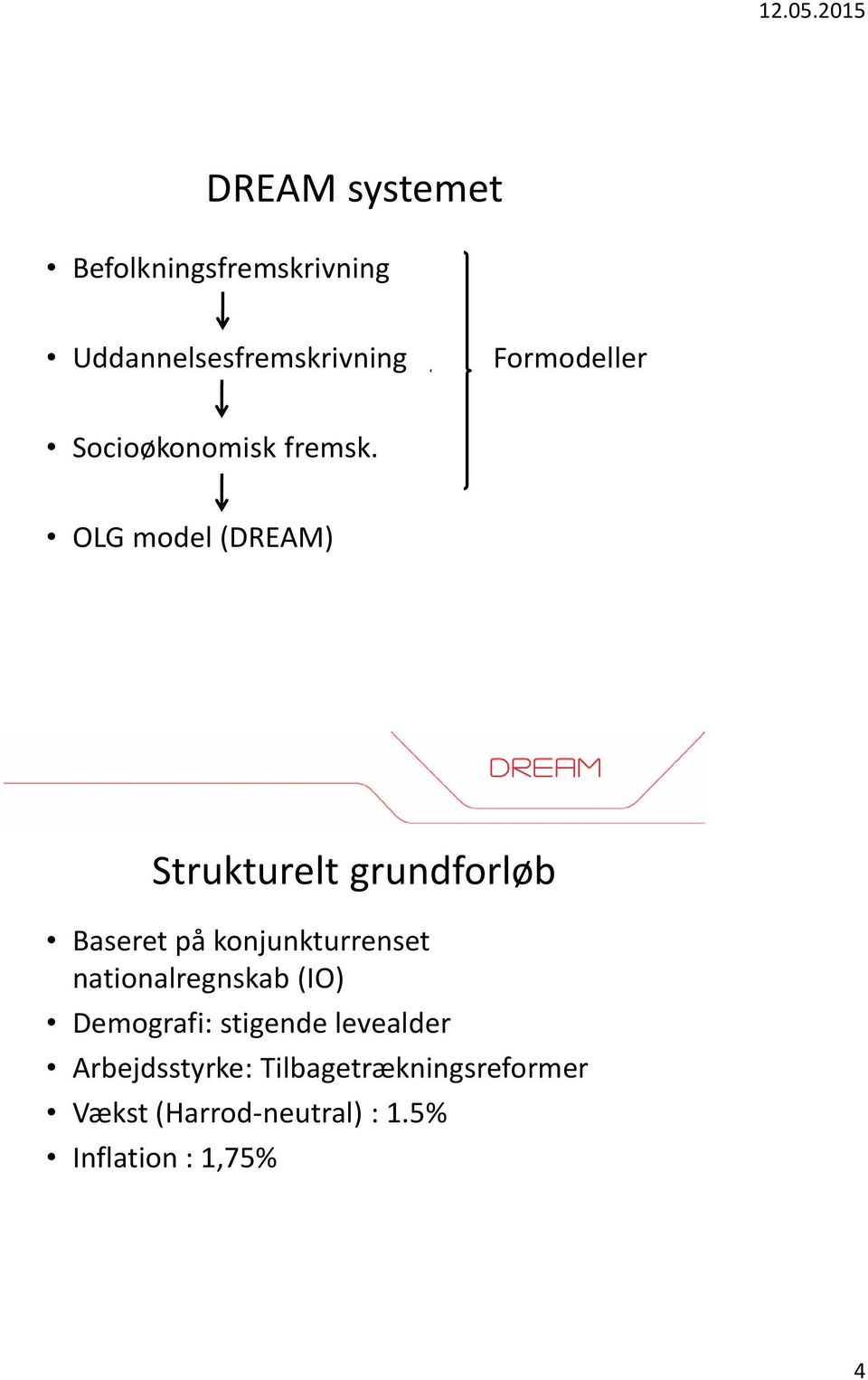 OLG model (DREAM) Strukturelt grundforløb Baseret på konjunkturrenset