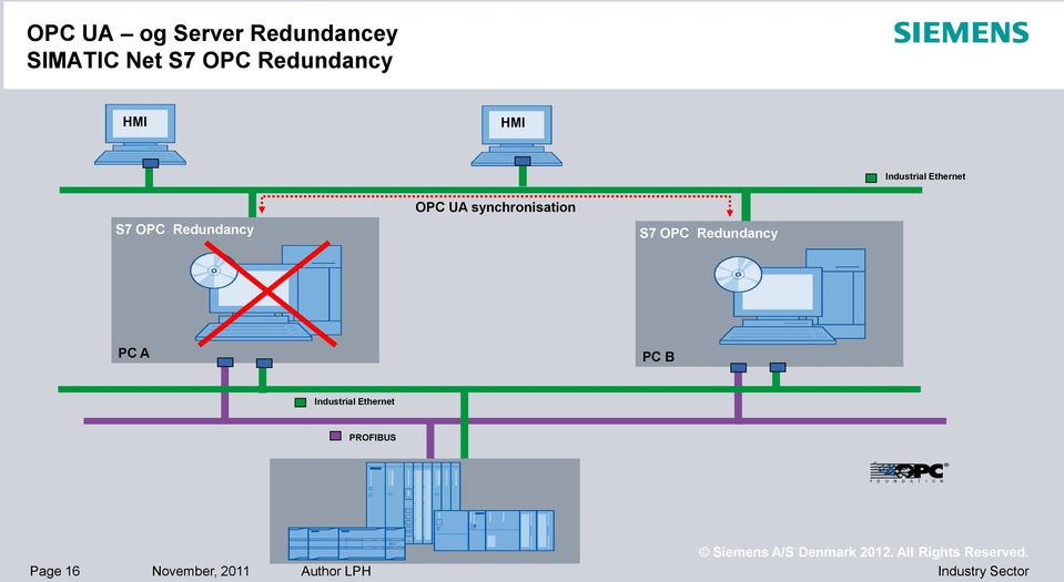 Redundancy OPC UA synchronisation S7 OPC Redundancy PC