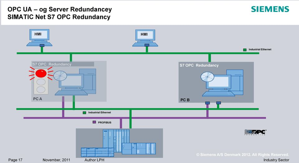 Redundancy S7 OPC Redundancy PC A PC B