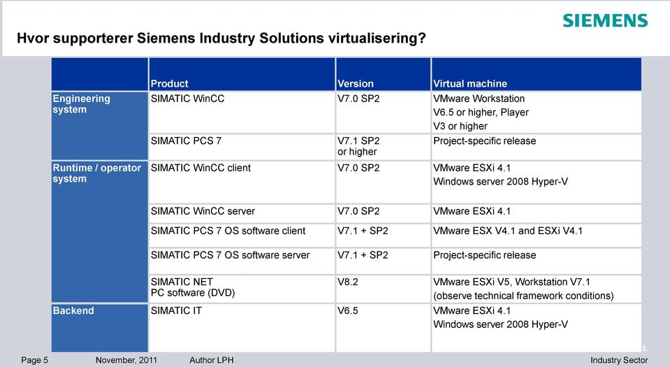 1 Windows server 2008 Hyper-V SIMATIC WinCC server V7.0 SP2 VMware ESXi 4.1 SIMATIC PCS 7 OS software client V7.1 + SP2 VMware ESX V4.1 and ESXi V4.1 SIMATIC PCS 7 OS software server V7.
