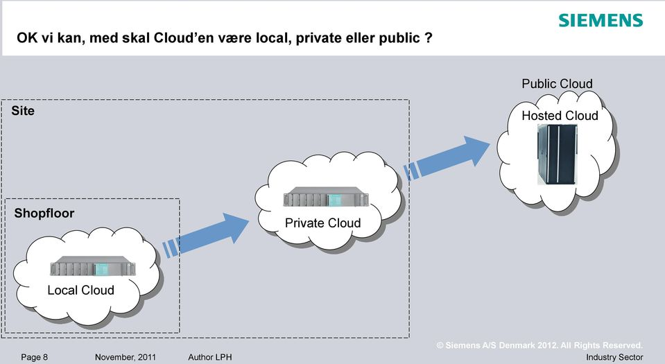 Public Cloud Site Hosted Cloud Shopfloor