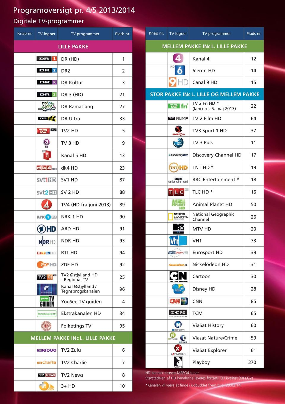 maj 2013) 22 DR Ultra 33 TV2 HD 5 TV 3 HD 9 Kanal 5 HD 13 dk4 HD 23 SV1 HD 87 SV 2 HD 88 TV4 (HD fra juni 2013) 89 TV 2 Film HD 64 TV3 Sport 1 HD 37 TV 3 Puls 11 Discovery Channel HD 17 TNT HD * 19