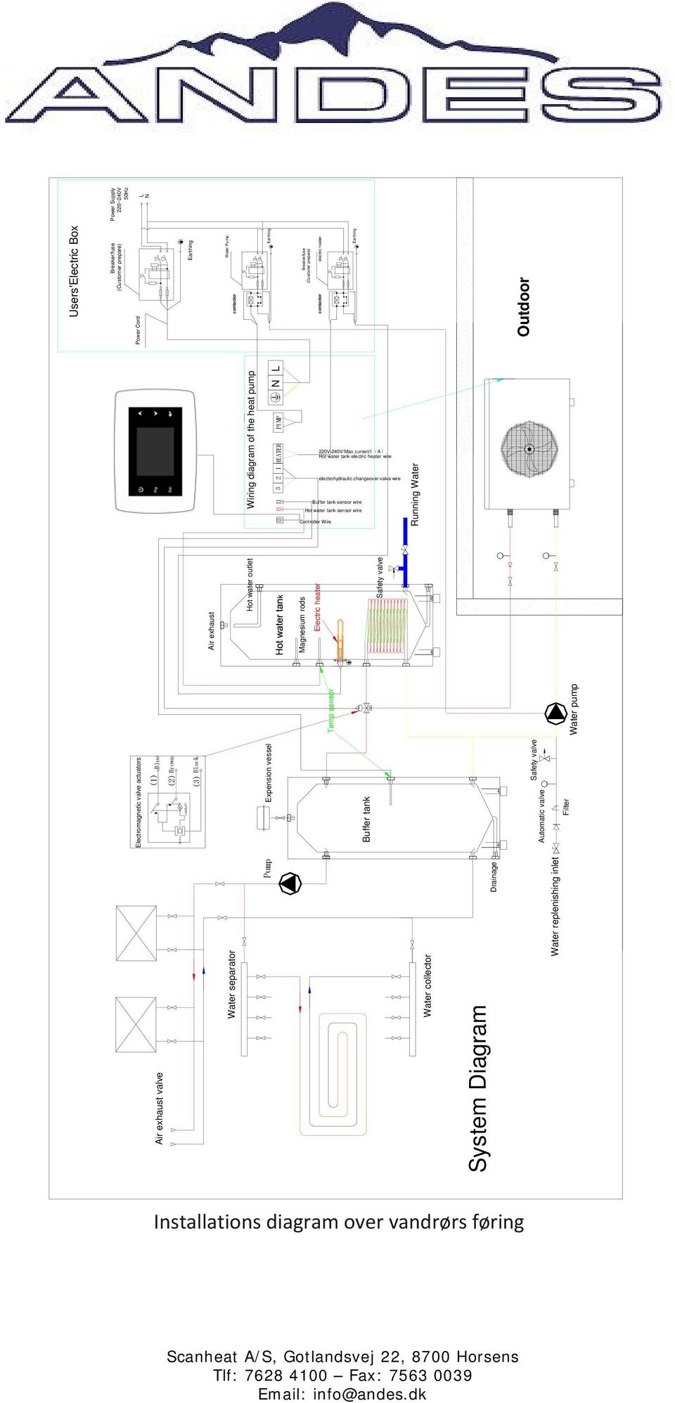 L Power Supply 220~240V 50Hz L N B Wiring diagram of the heat pump PUMP HEATER Users'Electric Box Water Pump contactor Earthing Breaker/fuse (Customer prepare) contactor electric heater Earthing AB A