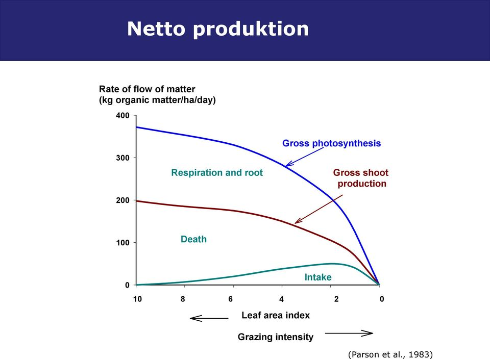 photosynthesis Gross shoot production 1 Death Intake 1