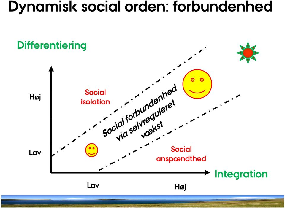 Differentiering Social