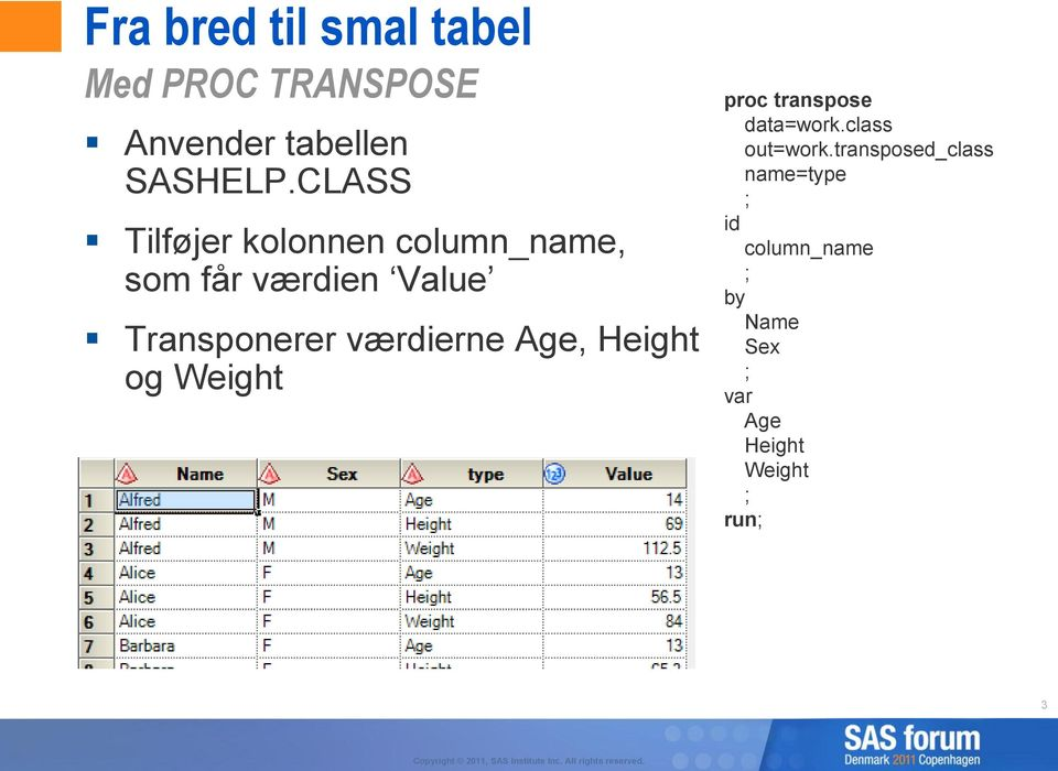 værdierne Age, Height og Weight proc transpose data=work.class out=work.
