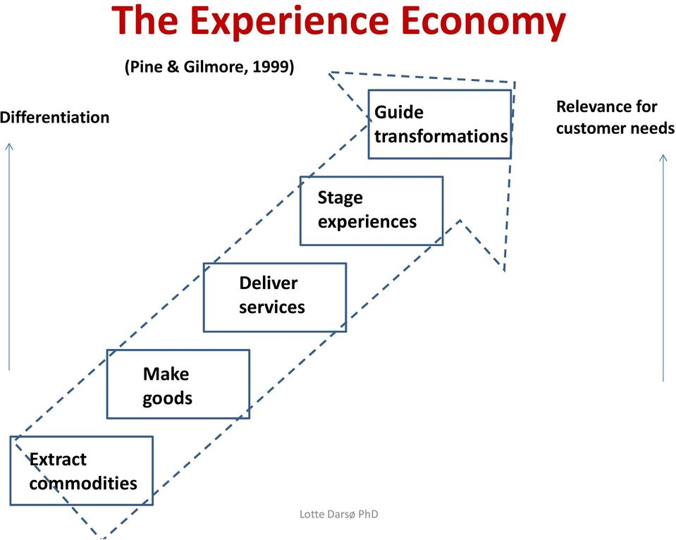 Relevance for customer needs Stage