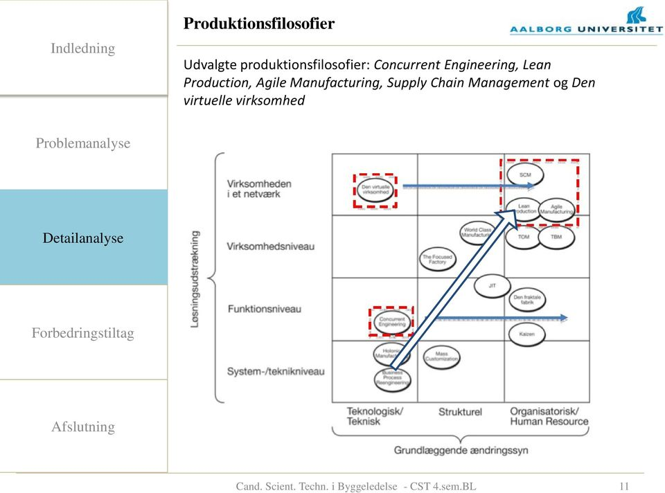 Manufacturing, Supply Chain Management og Den virtuelle