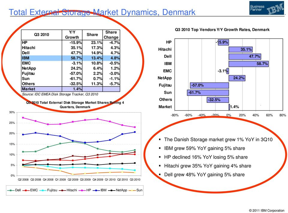4% Source: IDC EMEA Disk Storage Tracker, Q3 2010 Q3 2010 Total External Disk Storage Market Shares Rolling 4 Quarters, Denmark Q3 2010 Top Vendors Y/Y Growth Rates, Denmark HP -15.9% Hitachi 35.