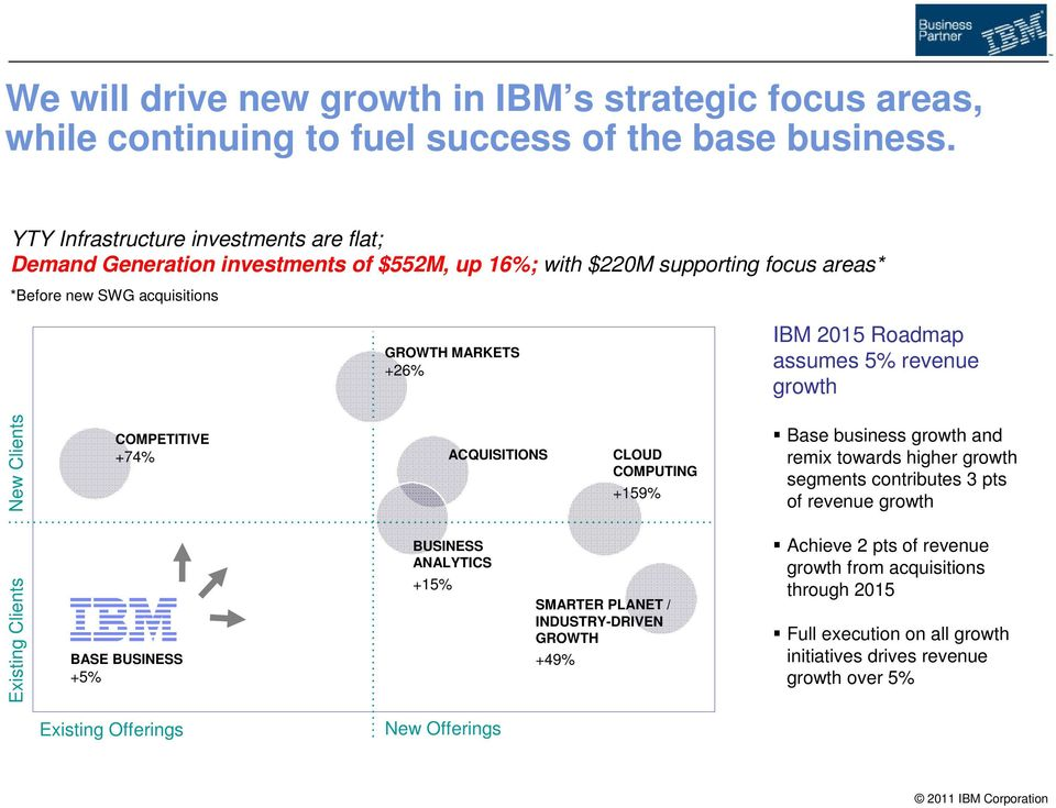 assumes 5% revenue growth New Clients COMPETITIVE +74% ACQUISITIONS CLOUD COMPUTING +159% Base business growth and remix towards higher growth segments contributes 3 pts of revenue growth