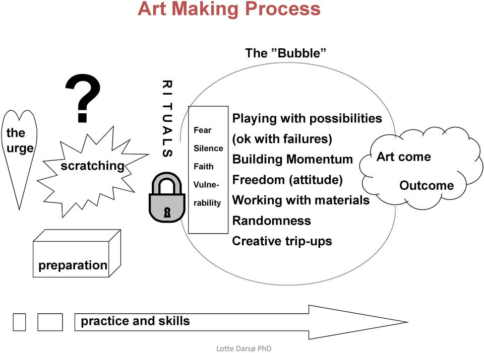 possibilities (ok with failures) Building Momentum Art come Freedom