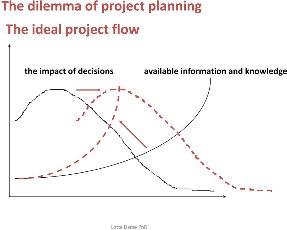 flow the impact of decisions