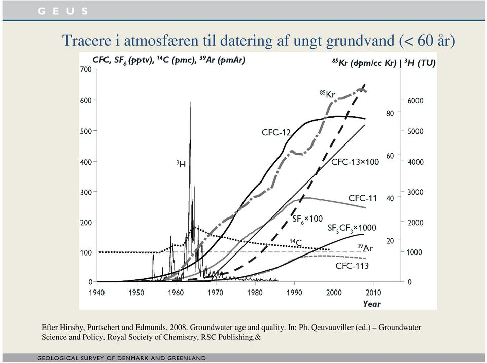 Groundwater age and quality. In: Ph. Qeuvauviller (ed.