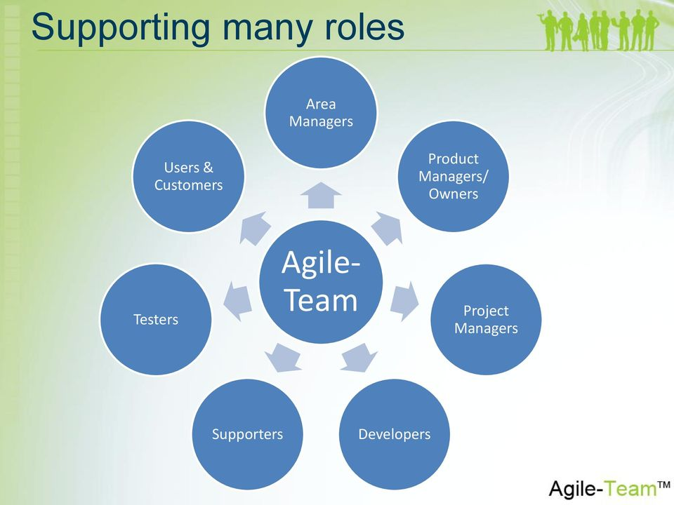 Managers/ Owners Testers Agile-
