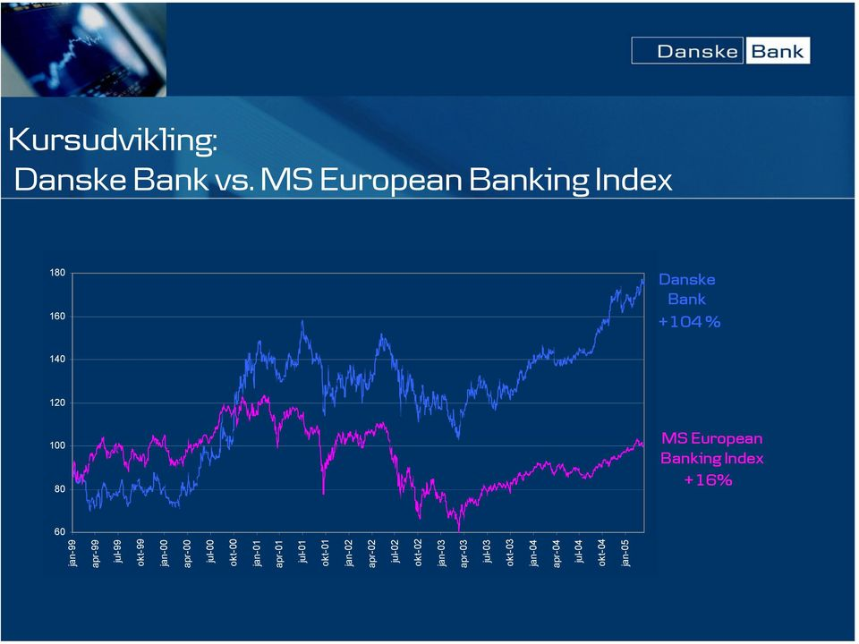 European Banking Index +16% 60 jan-99 apr-99 jul-99 okt-99 jan-00 apr-00