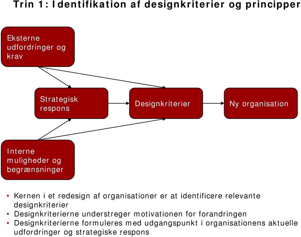 er at identificere relevante designkriterier Designkriterierne understreger motivationen for forandringen