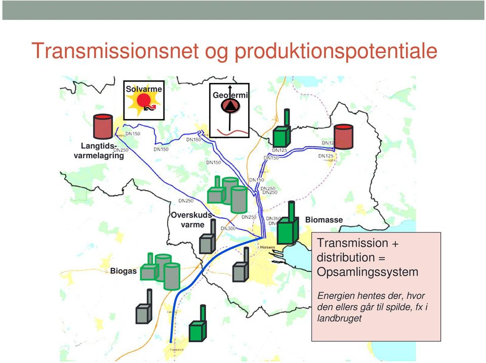 Biomasse Transmission + distribution = Opsamlingssystem