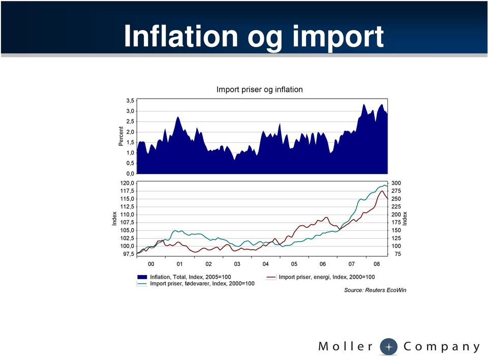 300 275 250 225 200 175 150 125 100 75 Index Inflation, Total, Index, 2005=100 Import