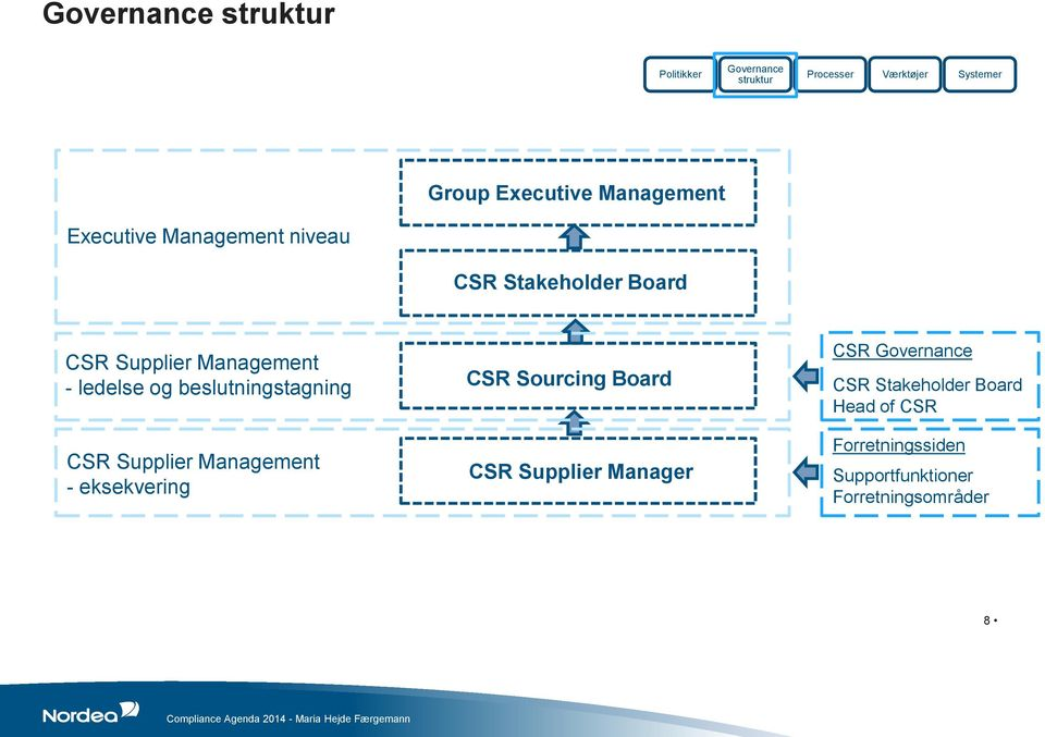 beslutningstagning CSR Supplier Management - eksekvering CSR Sourcing Board CSR Supplier Manager