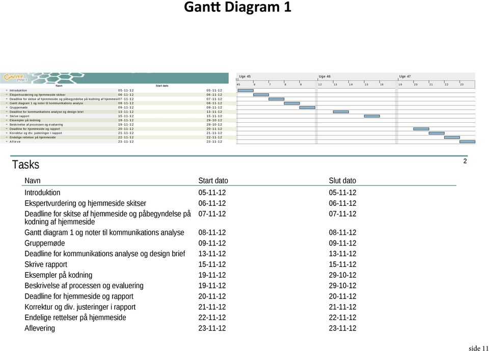 og noter til kommunikations Gantt analyse diagram 1 og noter til kommunikations 08-11-12 analyse 08-11-12 08-11-12 08-11-12 Gruppemøde 09-11-12 09-11-12 09-11-12 09-11-12 munikations analyse og