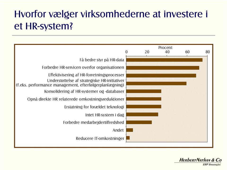 at investere i