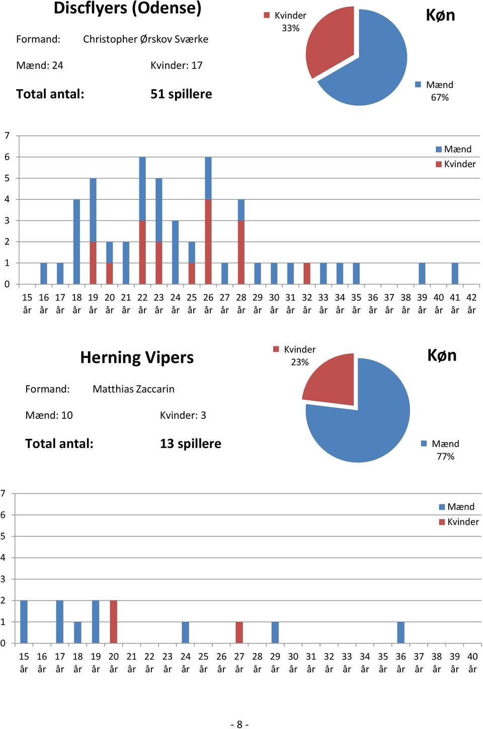 37 38 39 40 41 42 Herning Vipers 23% Køn Formand: Matthias Zaccarin : 10 : 3 Total antal: 13