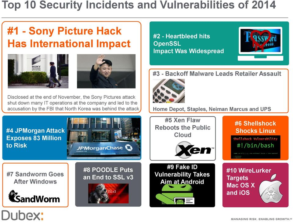 FBI that North Korea was behind the attack Home Depot, Staples, Neiman Marcus and UPS #4 JPMorgan Attack Exposes 83 Million to Risk #5 Xen Flaw Reboots the Public Cloud