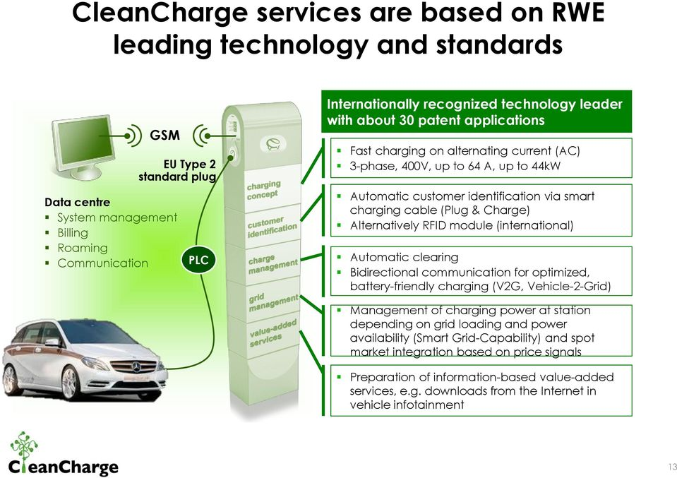 Charge) Alternatively RFID module (international) Automatic clearing Bidirectional communication for optimized, battery-friendly charging (V2G, Vehicle-2-Grid) Management of charging power at station