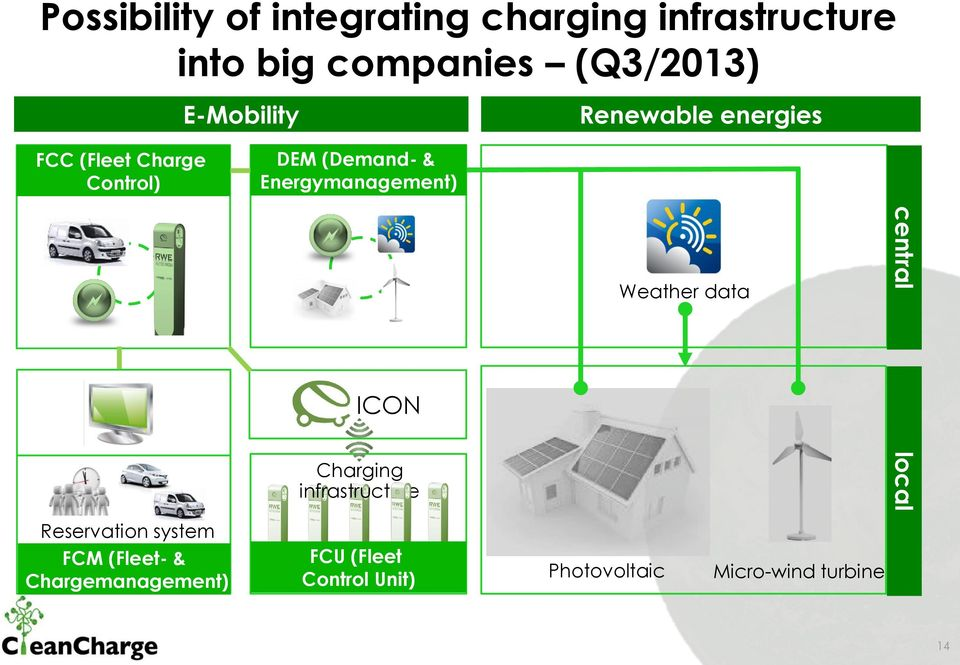 Energymanagement) ICON Charging infrastructure Weather data central local