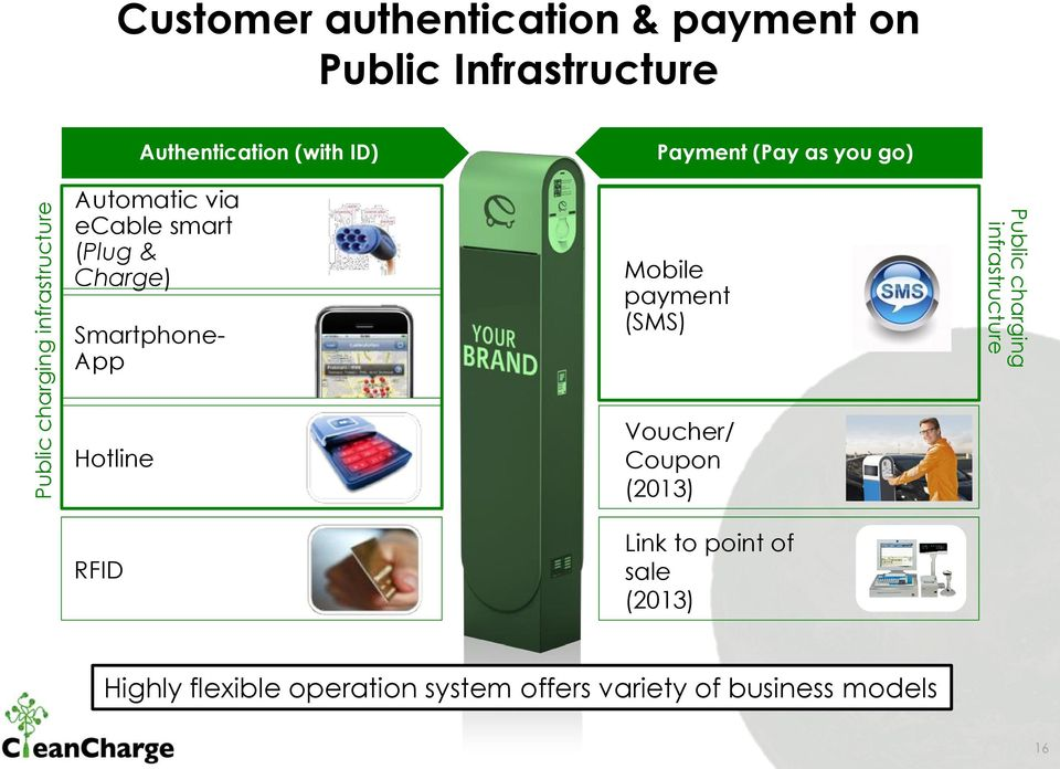 (Pay as you go) Mobile payment (SMS) Public charging infrastructure Hotline RFID Voucher/
