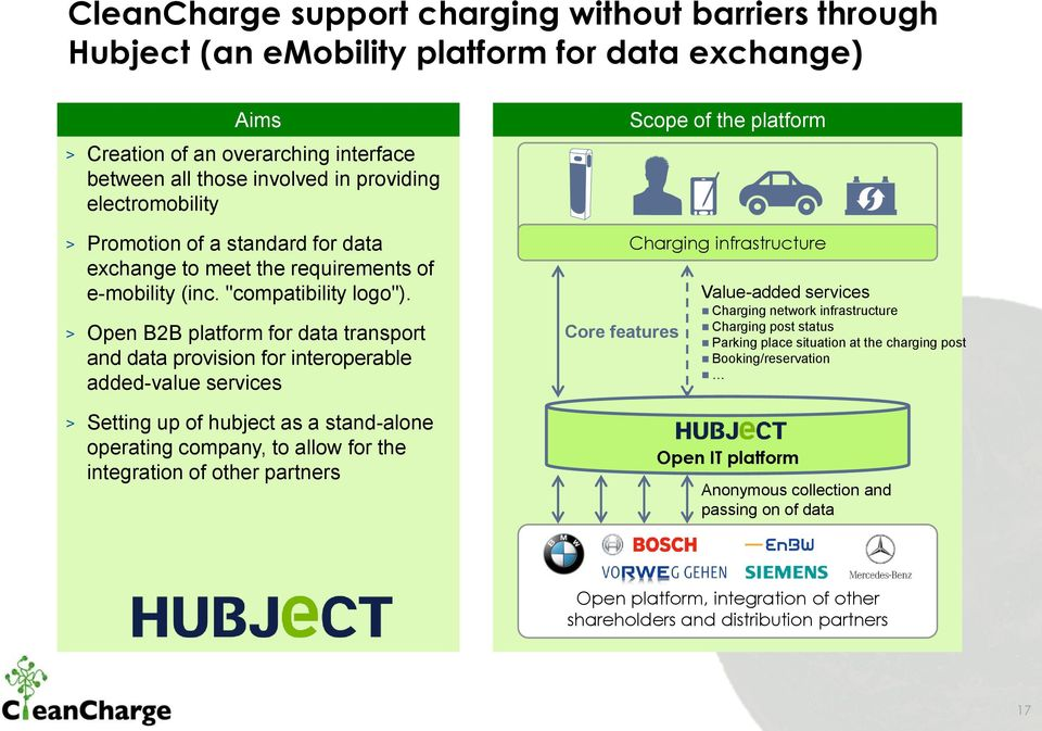 > Open B2B platform for data transport and data provision for interoperable added-value services > Setting up of hubject as a stand-alone operating company, to allow for the integration of other