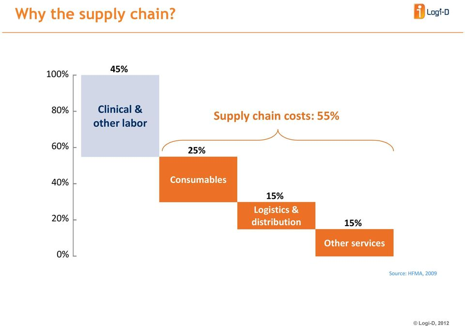 chain costs: 55% 60% 25% 40% 20% Consumables