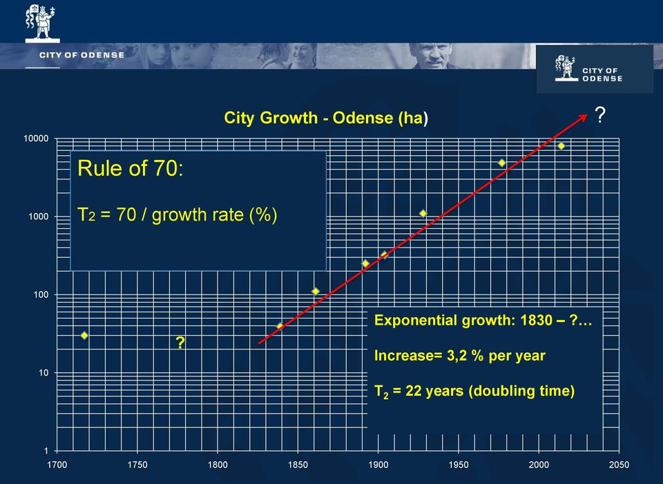 Exponential growth: 1830?