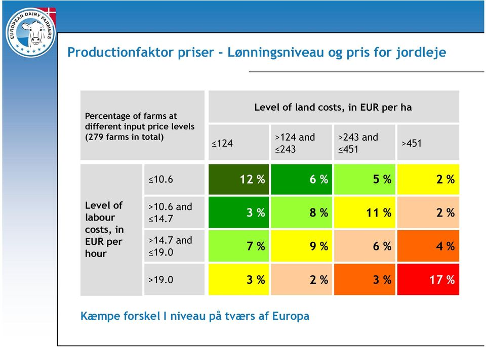 and 451 >451 10.6 12 % 6 % 5 % 2 % Level of labour costs, in EUR per hour >10.6 and 14.7 >14.