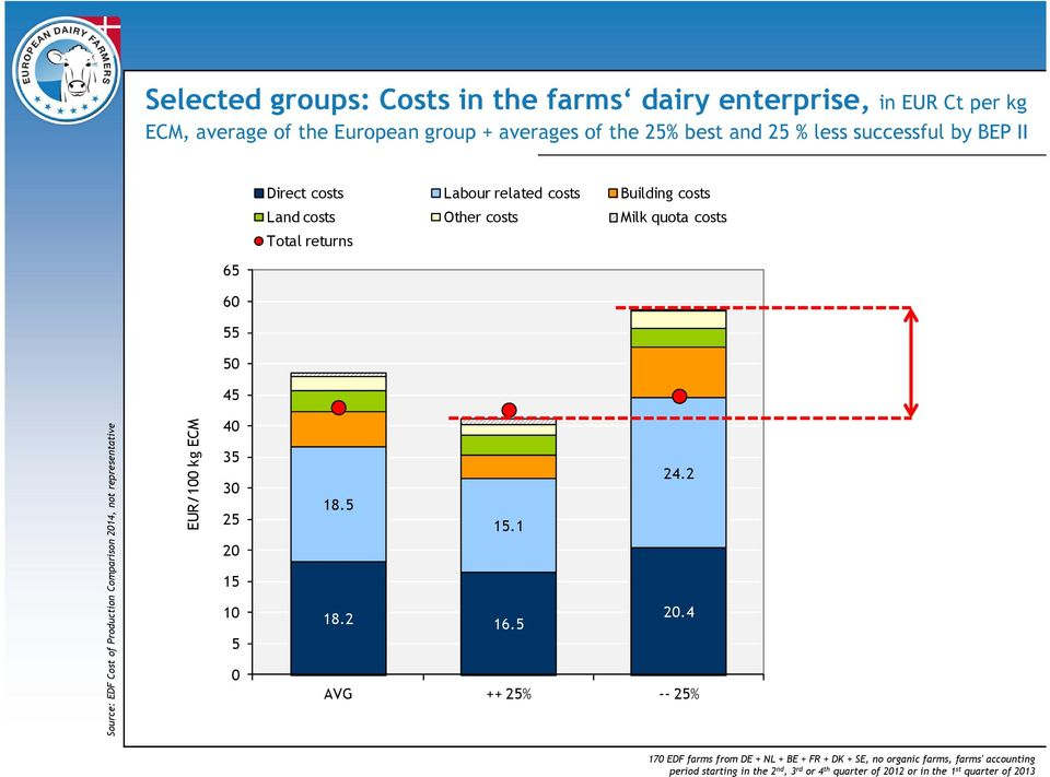 Cost of Production Comparison 2014, not representative EUR/100 kg ECM 40 35 30 25 20