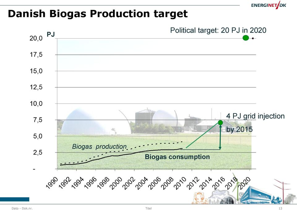 grid injection by 215 Biogas