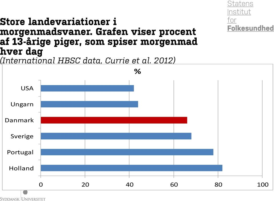 morgenmad hver dag (International HBSC data, Currie et