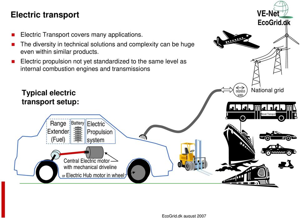 transmissions EcoGriddk Typical electric transport setup: 002653 kwh National grid Range Extender (Fuel) Battery Electric