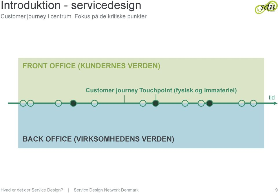 FRONT OFFICE (KUNDERNES VERDEN) Customer journey